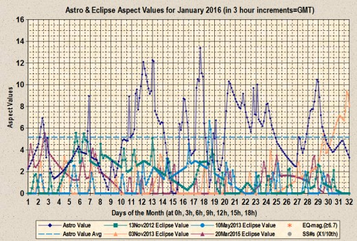 Astro and Eclipse Aspect Values plotted out for the month of January 2016.