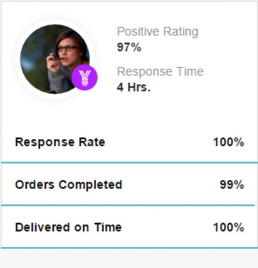 The Profile Rating
