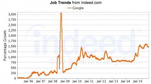 An unusual spike in jobs occurred in mid-2008. Jobs are increasing in 2016.
