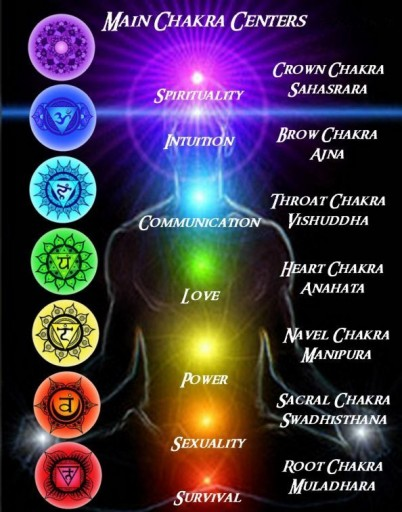 Chart of the seven energy chakras.