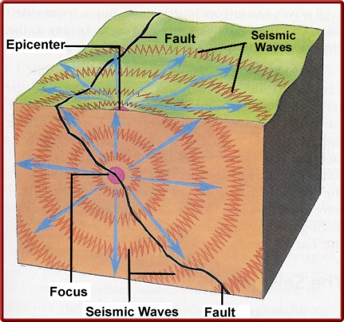Diagram of how an Earthquake starts