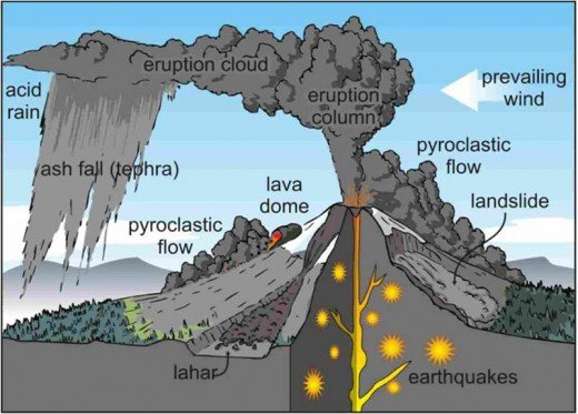 Diagram of how a Volcano starts!