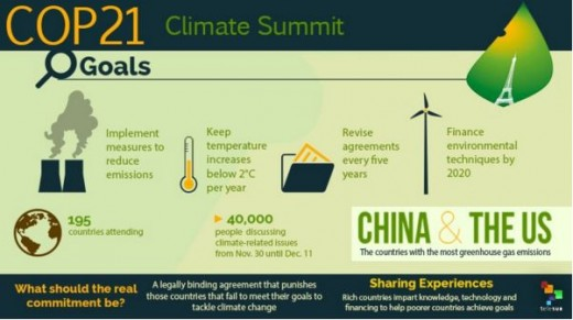 COP21 Graphic; China & the US