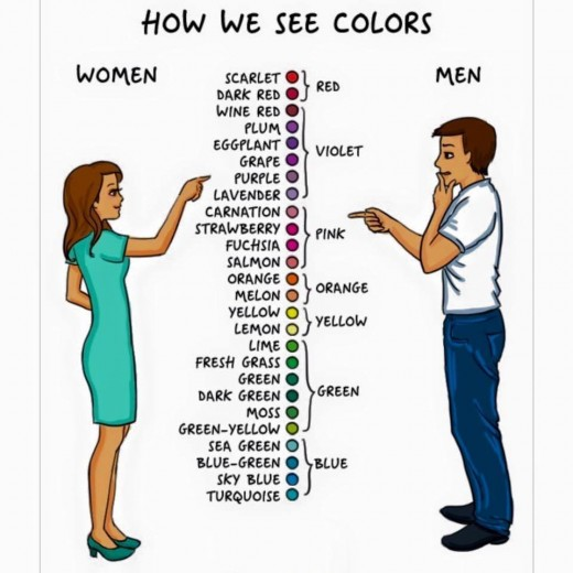 Women can recognize colors but for men it's all the same