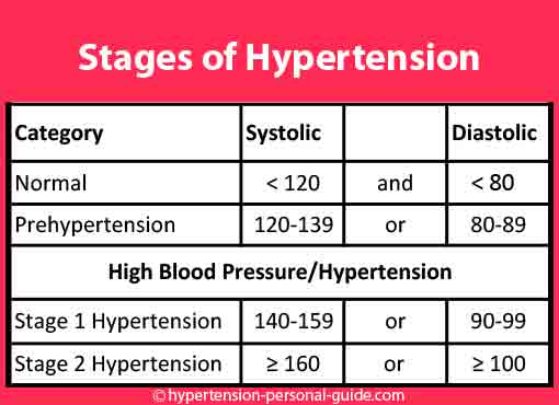My OB gave me hypertension pills after my CS but still, I had an attack and I thought I was going to die.