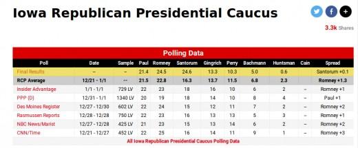 2012 Iowa GOP Caucus vote results