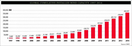 Gobal cumulative wind capacity, to 2014
