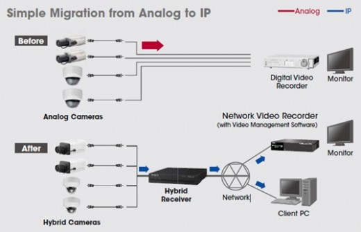 Figure 4- Simple Migration from Analog to IP Systems