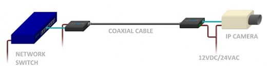 Figure 6- Ethernet over coaxial cable media converter
