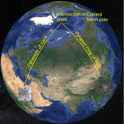 The orientation of the pyramids of Giza and the pyramid of Ping of Han (one of the 12 oriented to current North) intersect at the current North pole. They belong to the same time frame.
