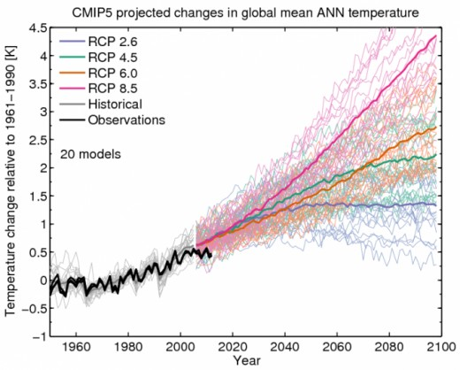Even conservative predictions and incremental temperature increases are proving catalytic causing trends in global drought and water stress.