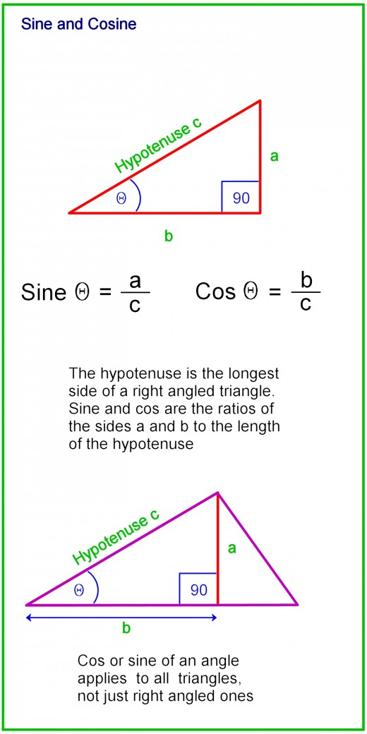 How to calculate the sides and angles of triangles owlcation cosine length of adjacent side length of hypotenuse ccuart Choice Image