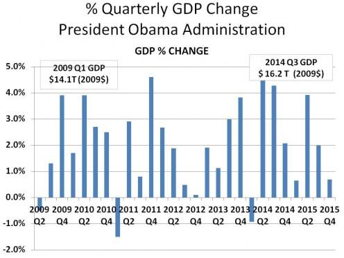 % QUARTERLY CHANGE IN GDP: 2009 Q2 - 2015 Q4 - CHART 2