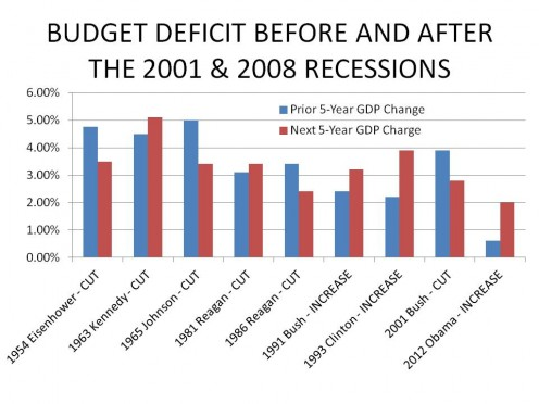 Chart 1:  CHANGE IN ANNUAL GDP BEFORE AND AFTER A SIGNIFICANT TAX CHANGE
