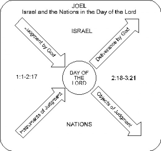 This is the symmetry of the book of Joel