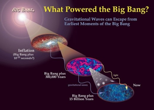 A big bang image from 2012 that Features Primordial Gravitational Waves. Source: http://sadredearth.com/the-real-god-particle/