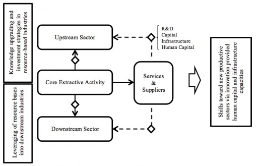 Diagram for resources industry development mechanisms and production linkages