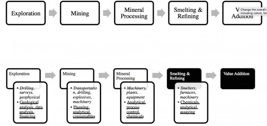 Mining value chain