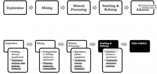 Mining value chain
