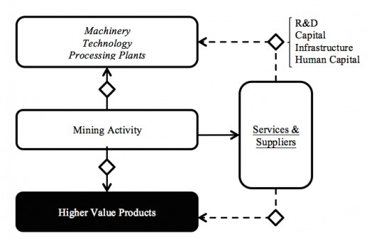 Diagram for direct production linkages of the mining industry