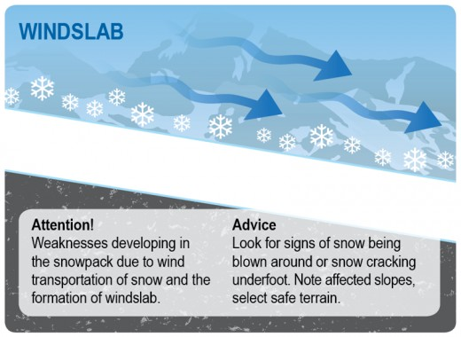 Windslab are the most common avalanches.