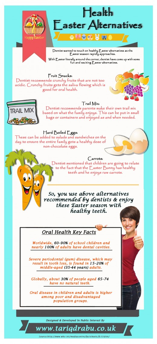Health Easter Alternatives 2016, Tips from Tariq Drabu