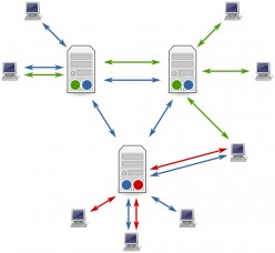 All About VPS Hosting