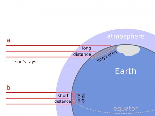 Solar heat at high latitudes is reduced in two ways: light travels a longer path through the atmosphere AND the incoming light is spread over a larger surface.