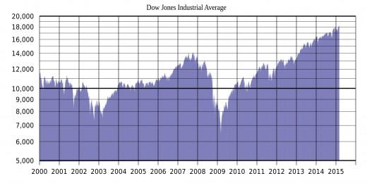 Dow Jones Graph