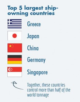 Largest Ship Owning Nations