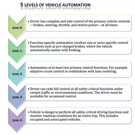 A depiction of the Highway Traffic Safety Administration's 5 Level's of Vehicle Automation