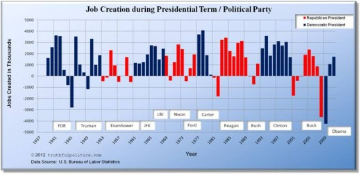 Job Creation over time