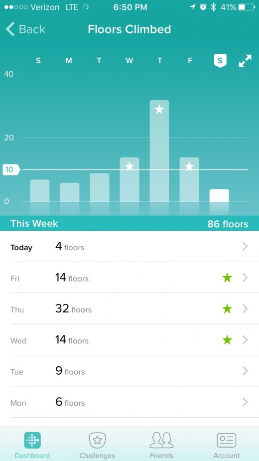 I never really thought to look at the data like this, but the number of flights of stairs I climb each day. Its kind of cool to see it.