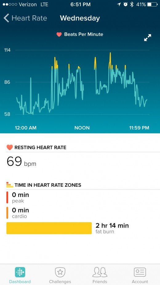 If you have a heart condition, or are just trying to reach a specific heart rate, this will be useful. I like that it tells me when I am active enough to be in the 'fat burn' zone.