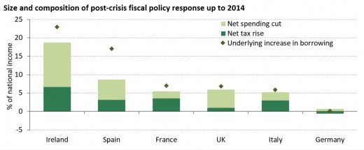 Worldwide post-crisis fiscal policy response up to 2014