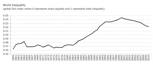 Income Inequality in the 20th Century