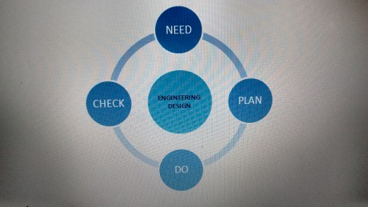 Engineering Design Procedure At A Glance