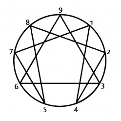 Using the Enneagram of Personality to Create Characters
