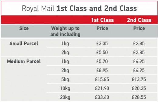 UK Domestic Small & Medium Parcel Prices