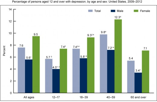 Demographics of Depression in USA