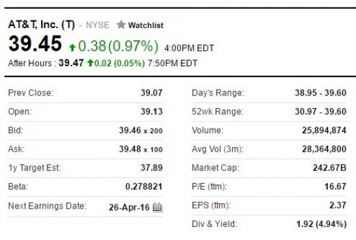 AT&T Stock Chart from Yahoo Finance