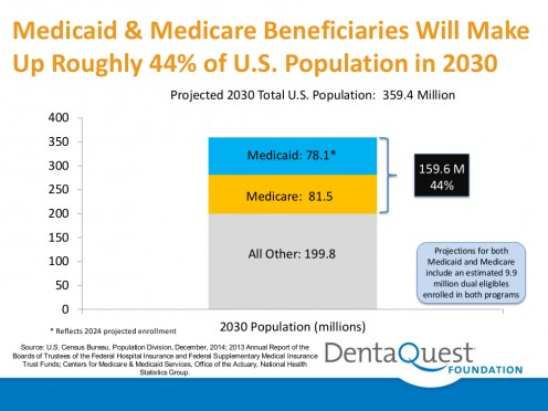 Graph showing Medicare and Medicaid beneficiaries projected for year 2030, by DentaQuest Foundation