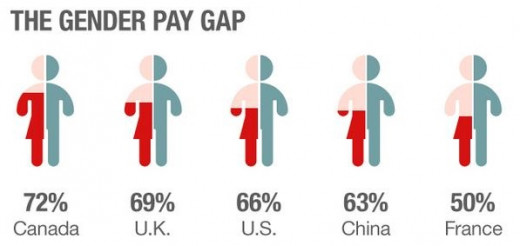 Gap in Pay Between Working Women & Men
