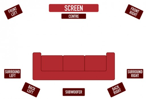 Here we show a basic schematic of speaker orientation in a 7.1 surround sound system.