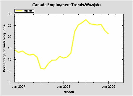 INCREASES AFTER FEBRUARY 2009. A downturn in the second half of 2008 - 1st QTR 2009 was followed with a gradual increase in job. 22,222 jobs were open in Toronto on June 24, 2009. Over 18,200 of these jobs are in Toronto.