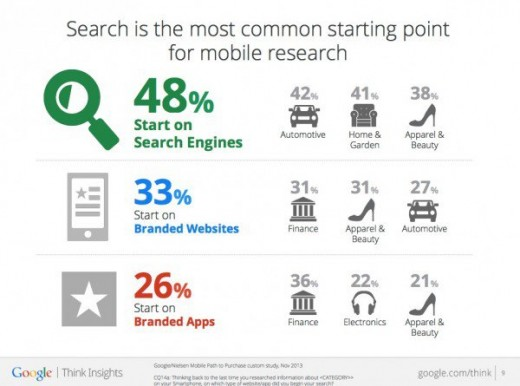 Mobile Internet Searches