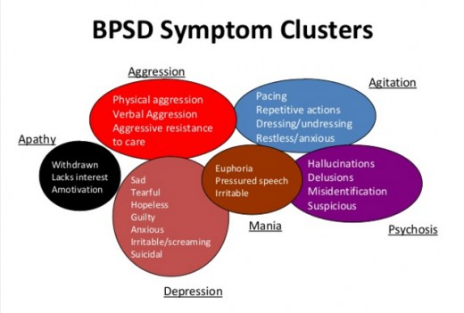 Behavioral & Psychological Symptoms of Dementia (BPSD)