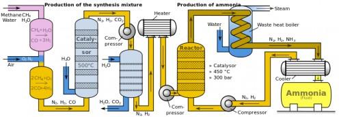 Flow diagram of Haber-Bosch process