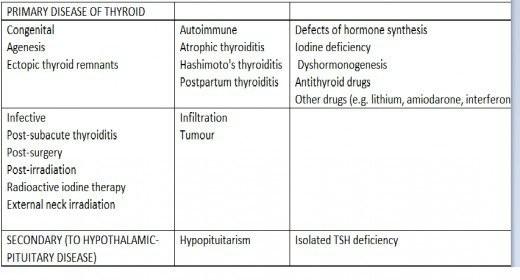 PRIMARY DISEASE OF THYROID