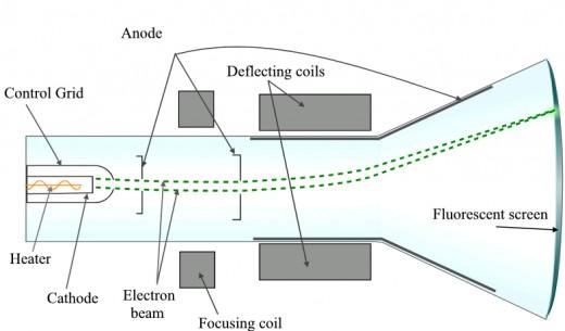 Block diagram of cathode ray oscilloscope